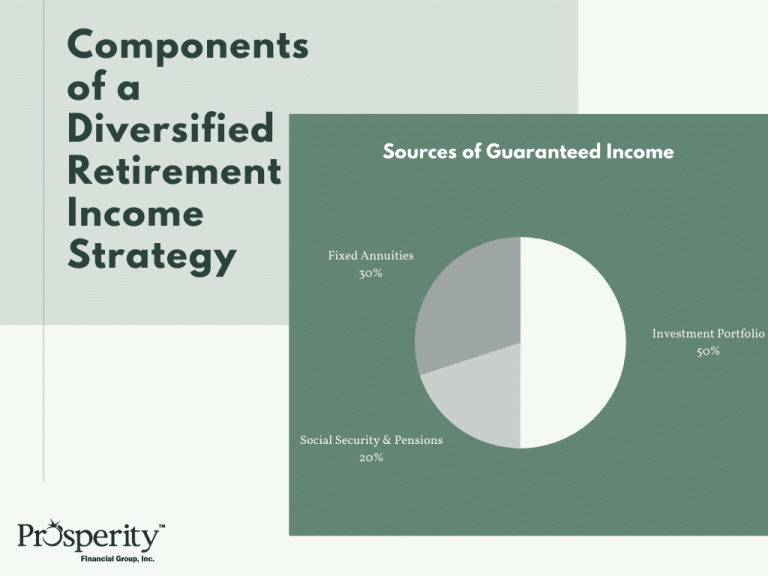Prosperity Financial Group Components of a Diversified Retirement Income Strategy