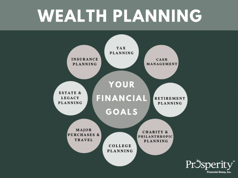 Prosperity Financial Group Wealth Planning Services